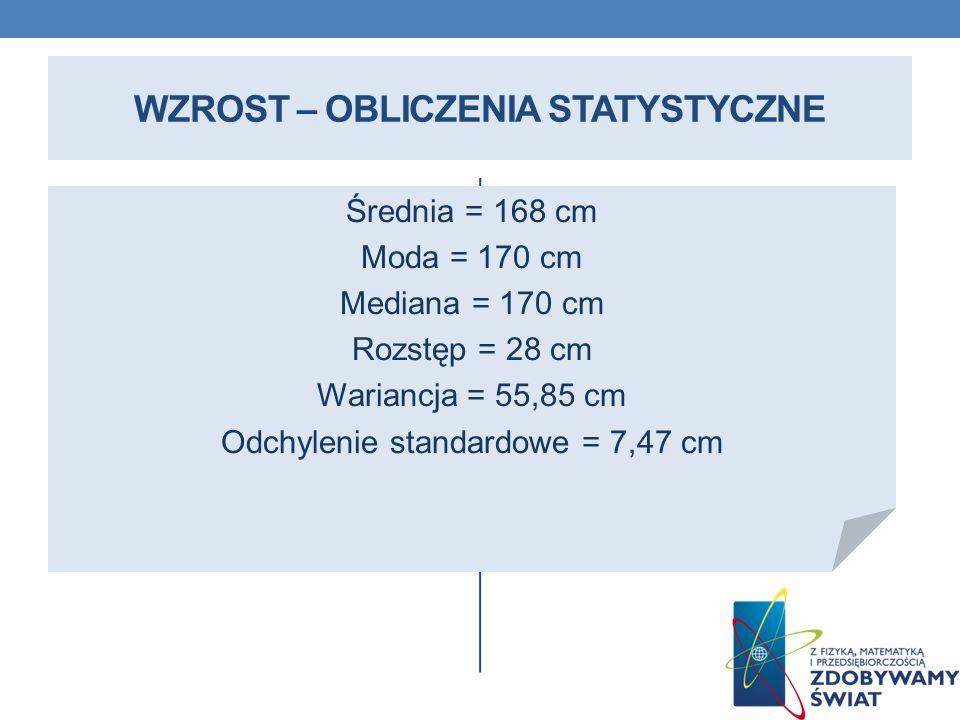 WZROST – OBLICZENIA STATYSTYCZNE Średnia = 168 cm Moda = 170 cm Mediana = 170 cm Rozstęp = 28 cm Wariancja = 55,85 cm Odchylenie standardowe = 7,47 cm