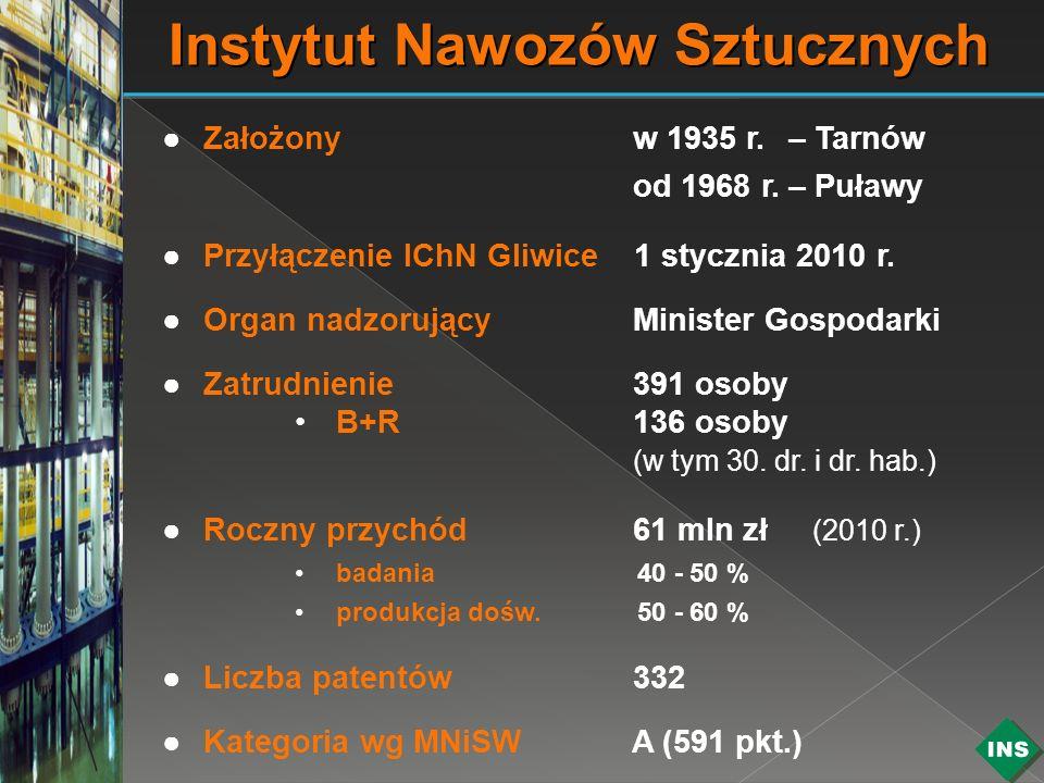 Instytut Nawozów Sztucznych Założony w 1935 r.– Tarnów od 1968 r.– Puławy Przyłączenie IChN Gliwice 1 stycznia 2010 r. Organ nadzorujący Minister Gosp