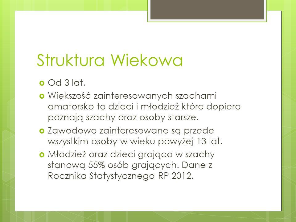 Struktura Wiekowa Od 3 lat.