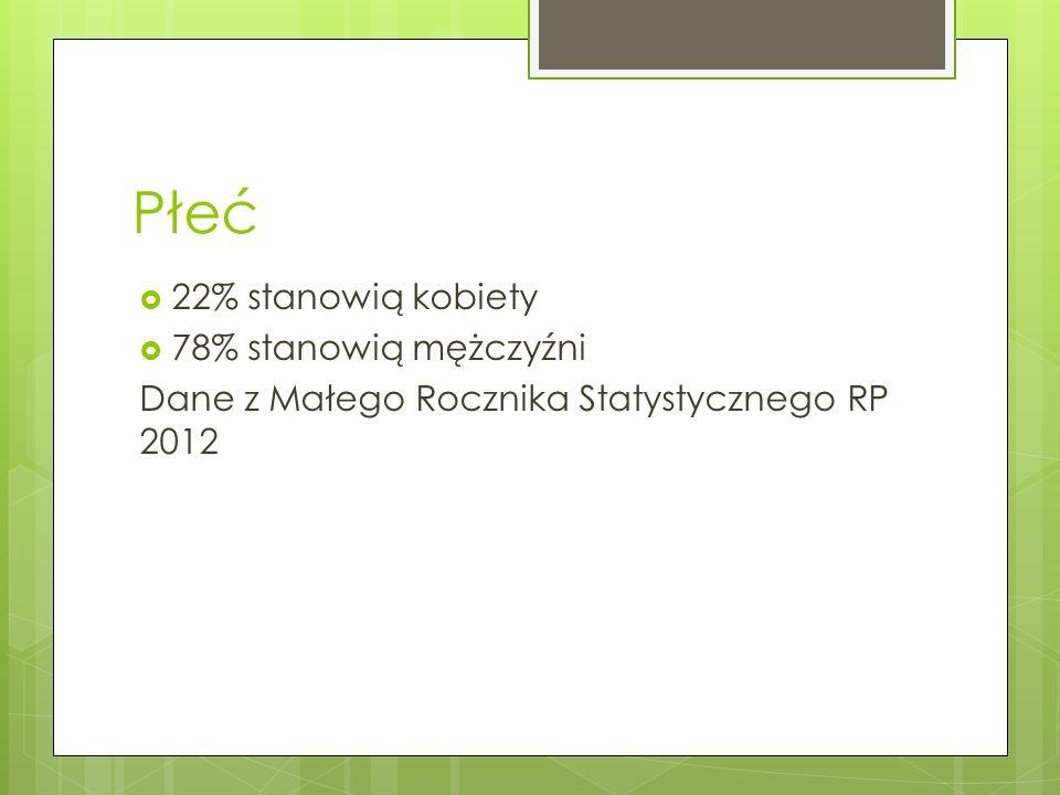 Płeć 22% stanowią kobiety 78% stanowią mężczyźni Dane z Małego Rocznika Statystycznego RP 2012
