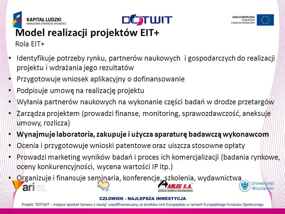 Model realizacji projektów EIT+ Rola EIT+ Identyfikuje potrzeby rynku, partnerów naukowych i gospodarczych do realizacji projektu i wdrażania jego rezultatów Przygotowuje wniosek aplikacyjny o dofinansowanie Podpisuje umowę na realizację projektu Wyłania partnerów naukowych na wykonanie części badań w drodze przetargów Zarządza projektem (prowadzi finanse, monitoring, sprawozdawczość, aneksuje umowy, rozlicza) Wynajmuje laboratoria, zakupuje i użycza aparaturę badawczą wykonawcom Ocenia i przygotowuje wnioski patentowe oraz uiszcza stosowne opłaty Prowadzi marketing wyników badań i proces ich komercjalizacji (badania rynkowe, oceny konkurencyjności, wycena wartości IP itp.) Organizuje i finansuje seminaria, konferencje, szkolenia, wydawnictwa