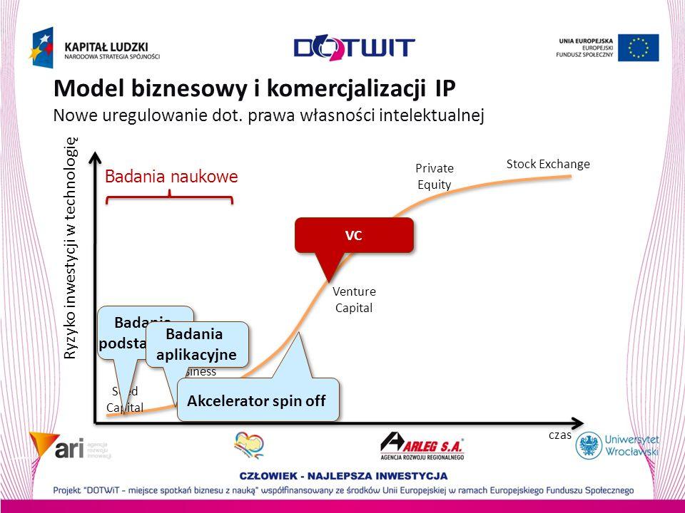 Model biznesowy i komercjalizacji IP Nowe uregulowanie dot. prawa własności intelektualnej Seed Capital Business Angels Venture Capital Private Equity
