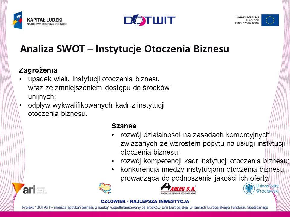 Analiza SWOT – Instytucje Otoczenia Biznesu Szanse rozwój działalności na zasadach komercyjnych związanych ze wzrostem popytu na usługi instytucji otoczenia biznesu; rozwój kompetencji kadr instytucji otoczenia biznesu; konkurencja miedzy instytucjami otoczenia biznesu prowadząca do podnoszenia jakości ich oferty.
