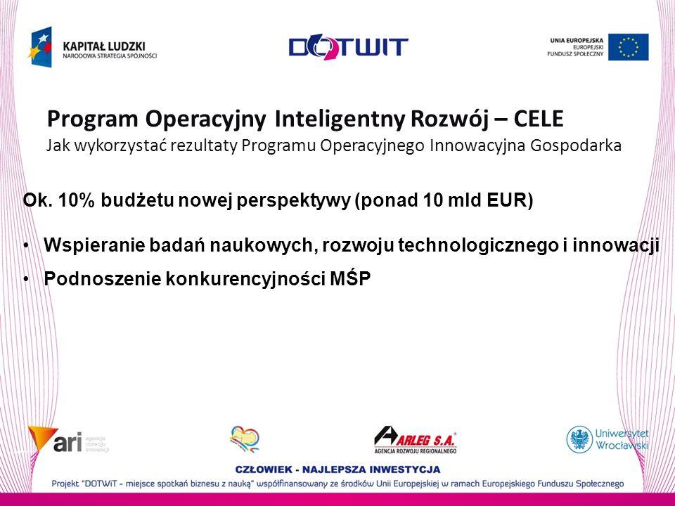 Ok. 10% budżetu nowej perspektywy (ponad 10 mld EUR) Wspieranie badań naukowych, rozwoju technologicznego i innowacji Podnoszenie konkurencyjności MŚP