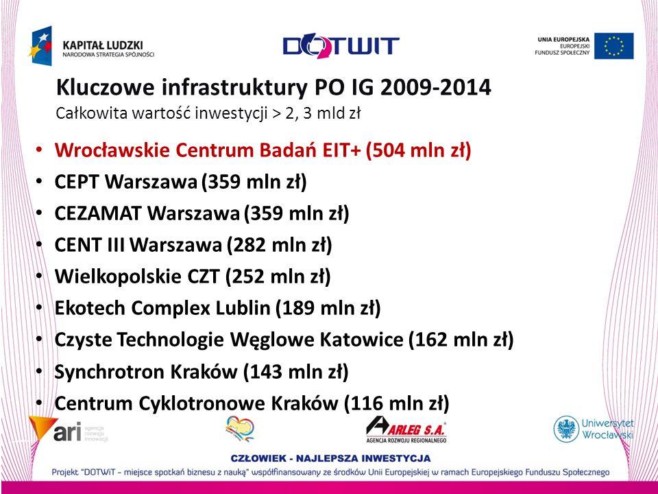 Kluczowe infrastruktury PO IG 2009-2014 Całkowita wartość inwestycji > 2, 3 mld zł Wrocławskie Centrum Badań EIT+ (504 mln zł) CEPT Warszawa (359 mln