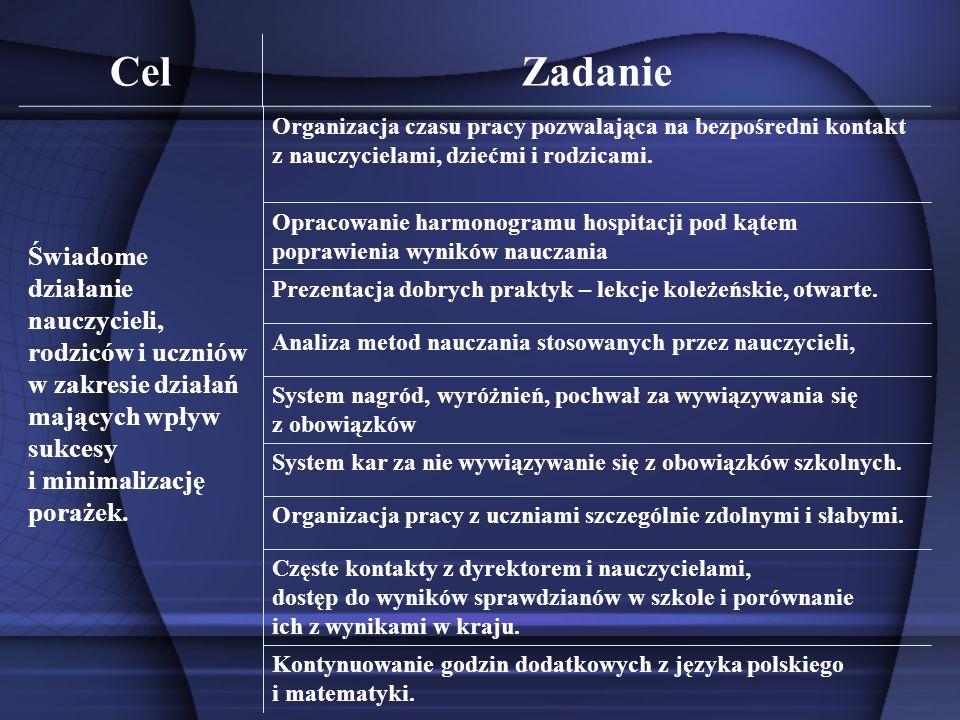 CelZadanie Kontynuowanie godzin dodatkowych z języka polskiego i matematyki. Częste kontakty z dyrektorem i nauczycielami, dostęp do wyników sprawdzia