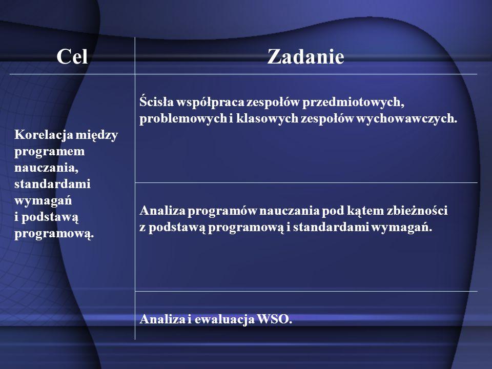 CelZadanie Analiza i ewaluacja WSO. Analiza programów nauczania pod kątem zbieżności z podstawą programową i standardami wymagań. Ścisła współpraca ze