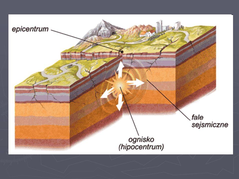 Wyróżniamy trzy podstawowe rodzaje fal sejsmicznych fale P (podłużne) - skutkują naprzemiennym rozciąganiem i sprężaniem skał; przenoszą się w ciałach stałych, jak i w cieczach, co oznacza, że w przypadku bardzo silnych wstrząsów pokonują całe wnętrze Ziemi fale S (poprzeczne) - powodują falisty ruch warstw skalnych (skały zachowują się jak fale na wzburzonym morzu); ten rodzaj fal przemieszcza się tylko w ciałach stałych co oznacza, że odbijają się one np.