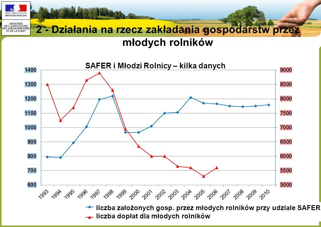 2 - Działania na rzecz zakładania gospodarstw przez młodych rolników liczba założonych gosp.