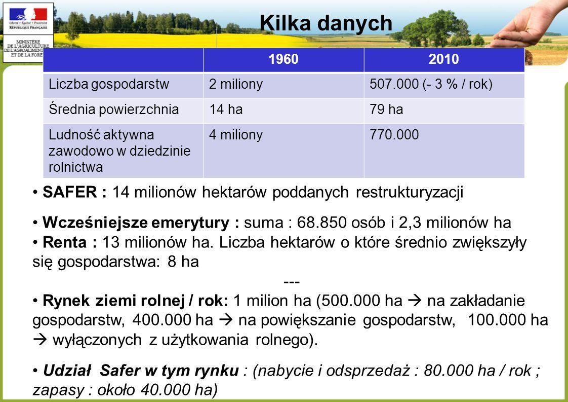 Kilka danych SAFER : 14 milionów hektarów poddanych restrukturyzacji Wcześniejsze emerytury : suma : 68.850 osób i 2,3 milionów ha Renta : 13 milionów ha.