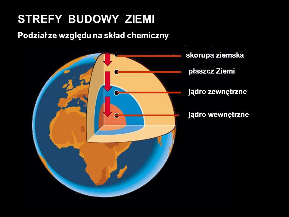 STREFY BUDOWY ZIEMI Podział ze względu na skład chemiczny jądro wewnętrzne jądro zewnętrzne płaszcz Ziemi skorupa ziemska