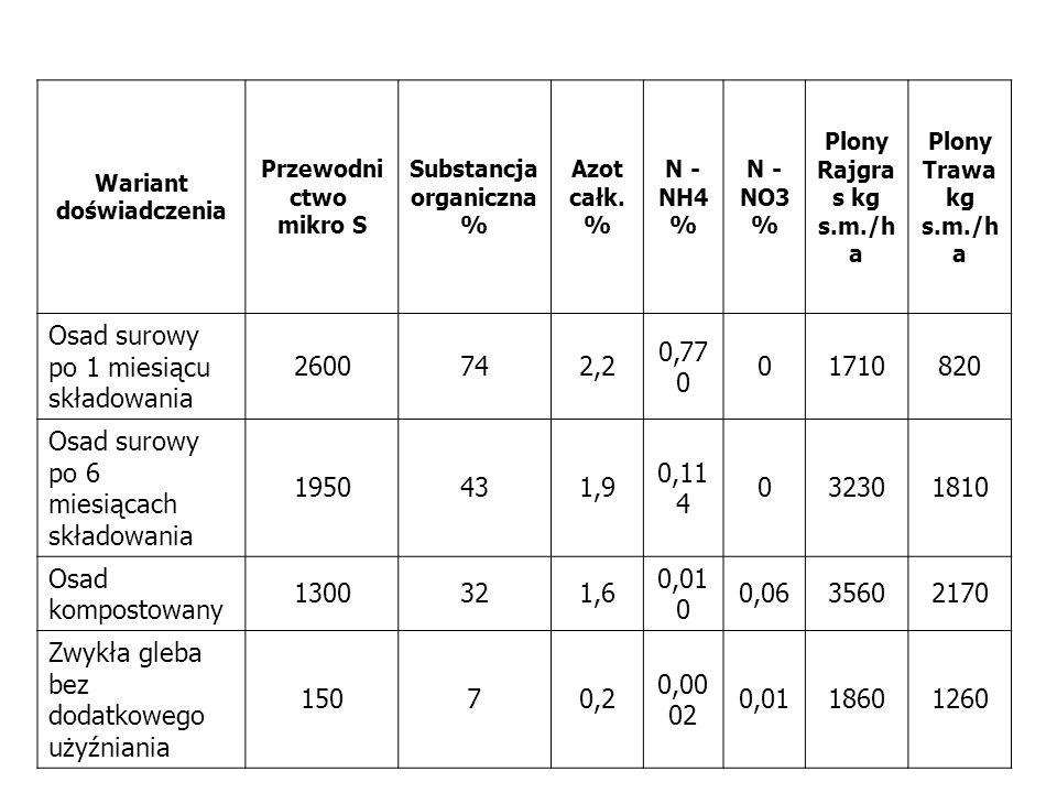 Wariant doświadczenia Przewodni ctwo mikro S Substancja organiczna % Azot całk. % N - NH4 % N - NO3 % Plony Rajgra s kg s.m./h a Plony Trawa kg s.m./h