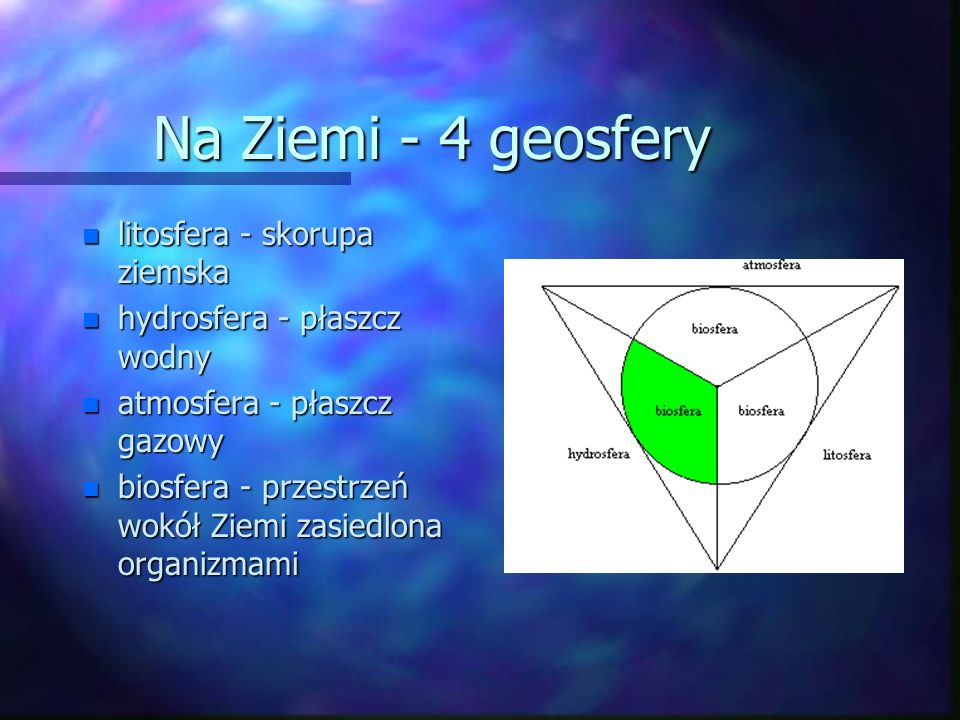 Na Ziemi - 4 geosfery n litosfera - skorupa ziemska n hydrosfera - płaszcz wodny n atmosfera - płaszcz gazowy n biosfera - przestrzeń wokół Ziemi zasiedlona organizmami