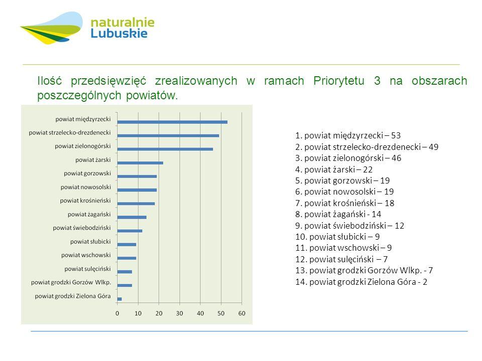 Ilość przedsięwzięć zrealizowanych w ramach Priorytetu 3 na obszarach poszczególnych powiatów.