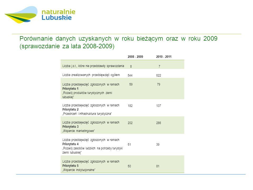 2008 - 20092010 - 2011 Liczba j.s.t., które nie przedstawiły sprawozdania 8 7 Liczba zrealizowanych przedsięwzięć ogółem 544622 Liczba przedsięwzięć zgłoszonych w ramach Priorytetu 1 Rozwój produktów turystycznych ziemi lubuskiej 59 79 Liczba przedsięwzięć zgłoszonych w ramach Priorytetu 2 Przestrzeń i infrastruktura turystyczna 182137 Liczba przedsięwzięć zgłoszonych w ramach Priorytetu 3 Wsparcie marketingowe 202286 Liczba przedsięwzięć zgłoszonych w ramach Priorytetu 4 Rozwój zasobów ludzkich na potrzeby turystyki ziemi lubuskiej 51 39 Liczba przedsięwzięć zgłoszonych w ramach Priorytetu 5 Wsparcie instytucjonalne 50 81 Porównanie danych uzyskanych w roku bieżącym oraz w roku 2009 (sprawozdanie za lata 2008-2009)