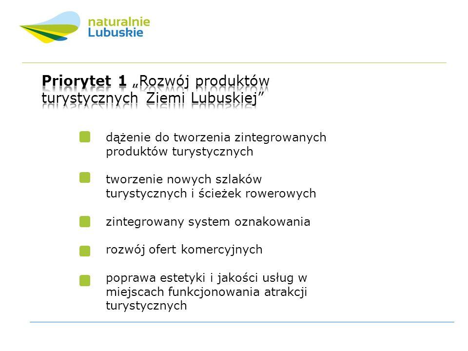 Ilość przedsięwzięć zrealizowanych w ramach Priorytetu 1 na obszarach poszczególnych powiatów 1.