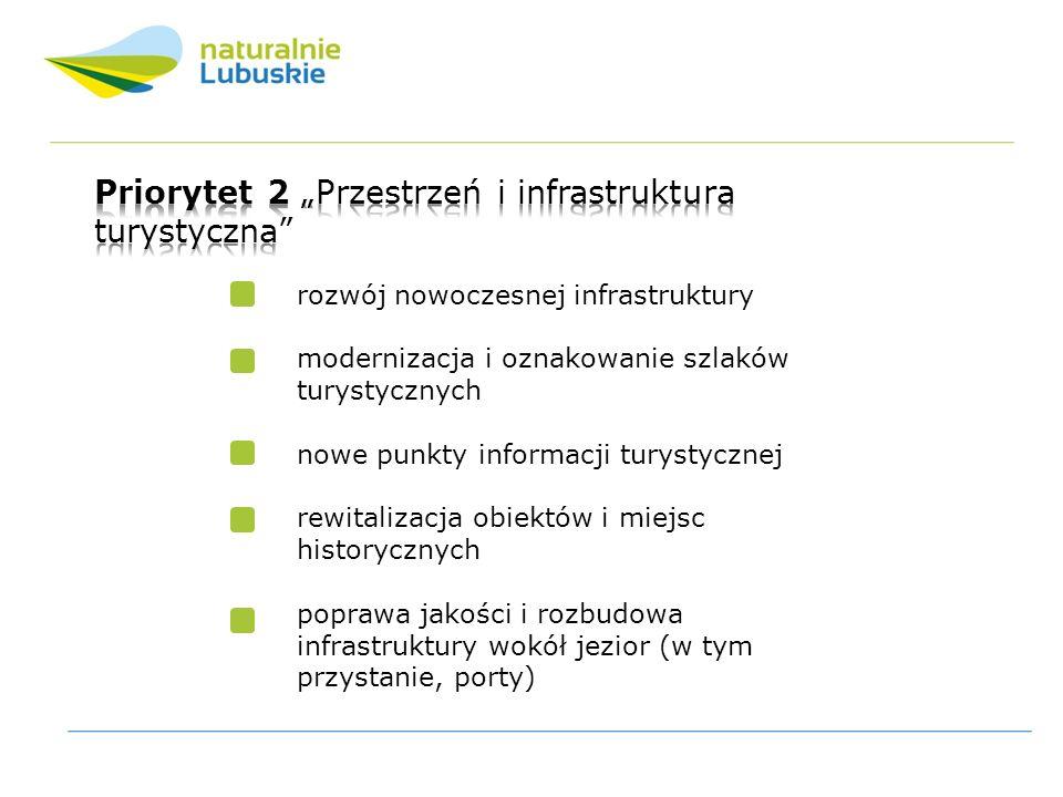 Ilość przedsięwzięć zrealizowanych w ramach Priorytetu 2 na obszarach poszczególnych powiatów.