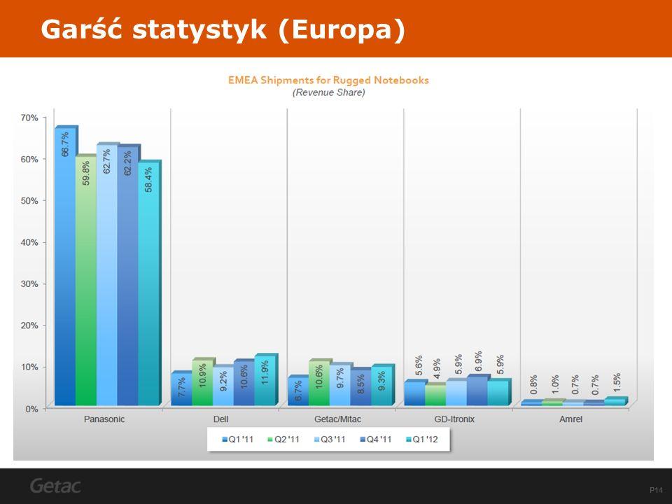 P14 Garść statystyk (Europa)