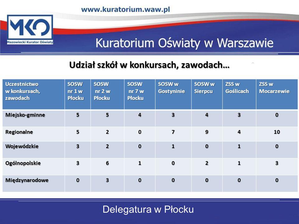 Udział szkół w konkursach, zawodach… Uczestnictwo w konkursach, zawodach SOSW nr 1 w Płocku SOSW nr 2 w Płocku nr 2 w PłockuSOSW nr 7 w Płocku nr 7 w Płocku SOSW w Gostyninie SOSW w Sierpcu ZSS w Goślicach ZSS w Mocarzewie Miejsko-gminne5543430 Regionalne52079410 Wojewódzkie3201010 Ogólnopolskie3610213 Międzynarodowe0300000
