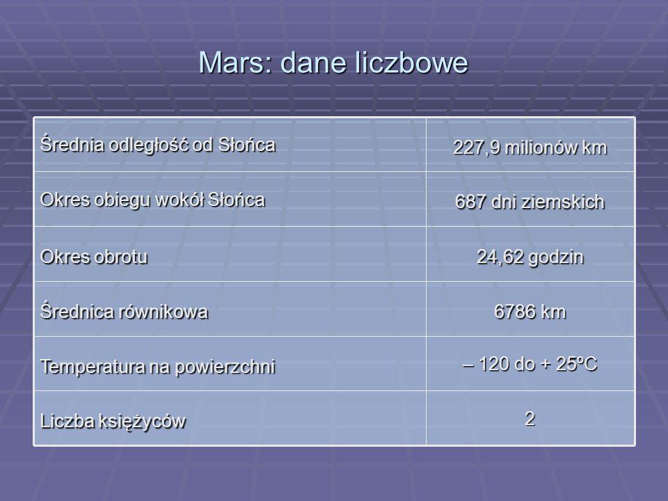 Mars: dane liczbowe 2 Liczba księżyców – 120 do + 25ºC Temperatura na powierzchni 6786 km Średnica równikowa 24,62 godzin Okres obrotu 687 dni ziemski
