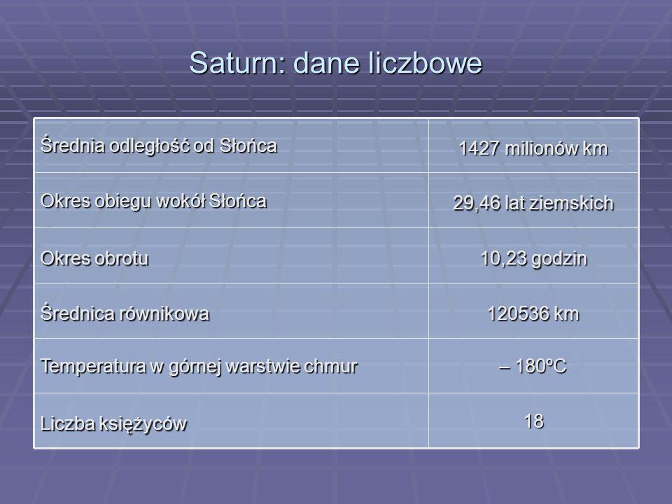 Saturn: dane liczbowe 18 Liczba księżyców – 180ºC Temperatura w górnej warstwie chmur 120536 km Średnica równikowa 10,23 godzin Okres obrotu 29,46 lat