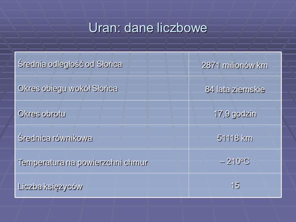 Uran: dane liczbowe 15 Liczba księżyców – 210ºC Temperatura na powierzchni chmur 51118 km Średnica równikowa 17,9 godzin Okres obrotu 84 lata ziemskie