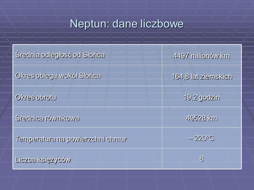 Neptun: dane liczbowe 8 Liczba księżyców – 220ºC Temperatura na powierzchni chmur 49528 km Średnica równikowa 19,2 godzin Okres obrotu 164,8 lat ziems