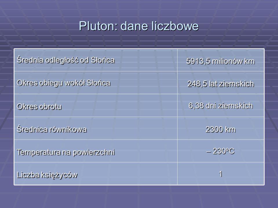 Pluton: dane liczbowe 1 Liczba księżyców – 230ºC Temperatura na powierzchni 2300 km Średnica równikowa 6,38 dni ziemskich Okres obrotu 248,5 lat ziems