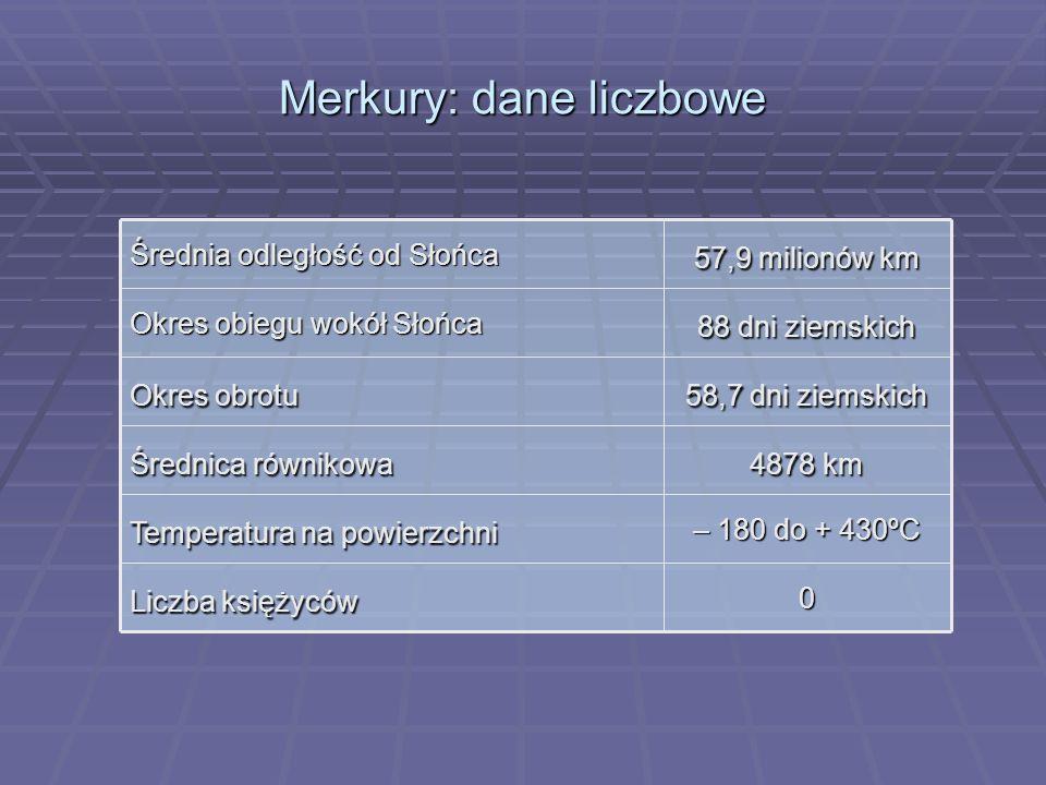Merkury: dane liczbowe 0 Liczba księżyców – 180 do + 430ºC Temperatura na powierzchni 4878 km Średnica równikowa 58,7 dni ziemskich Okres obrotu 88 dn