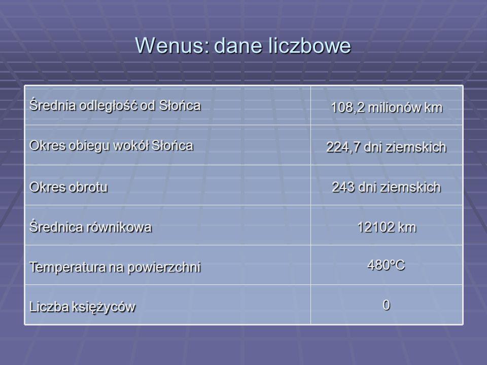 Wenus: dane liczbowe 0 Liczba księżyców 480ºC Temperatura na powierzchni 12102 km Średnica równikowa 243 dni ziemskich Okres obrotu 224,7 dni ziemskic