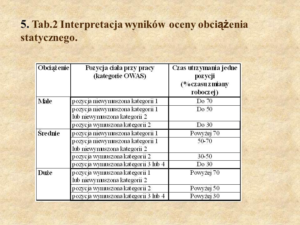 5. Tab.2 Interpretacja wyników oceny obci ąż enia statycznego.