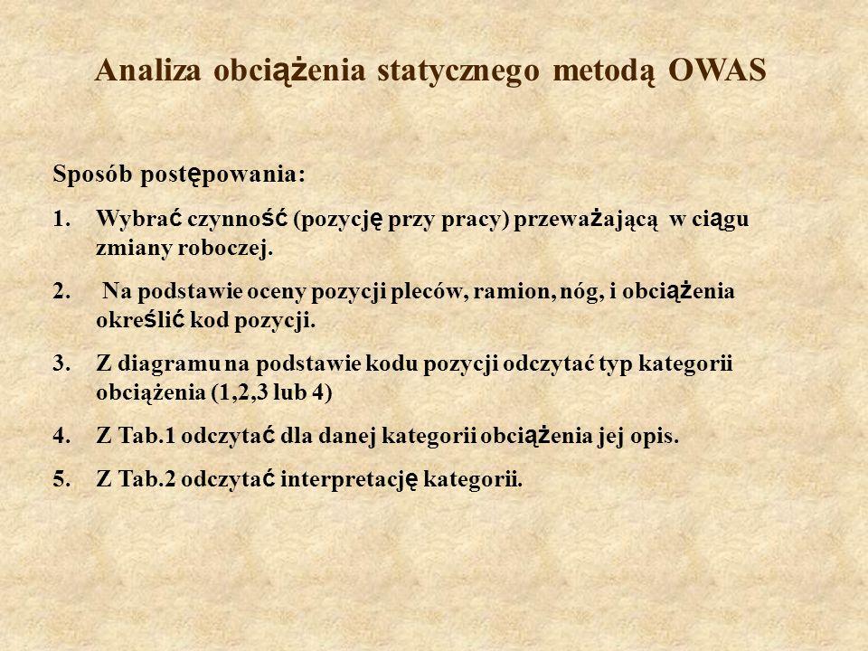 Analiza obci ąż enia statycznego metodą OWAS Sposób post ę powania: 1.Wybra ć czynno ść (pozycj ę przy pracy) przewa ż ającą w ci ą gu zmiany roboczej.