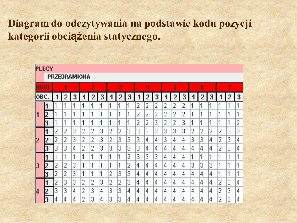 Diagram do odczytywania na podstawie kodu pozycji kategorii obci ąż enia statycznego.