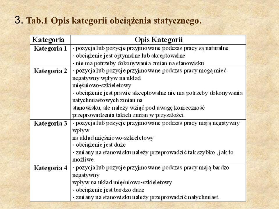 3. Tab.1 Opis kategorii obciążenia statycznego.
