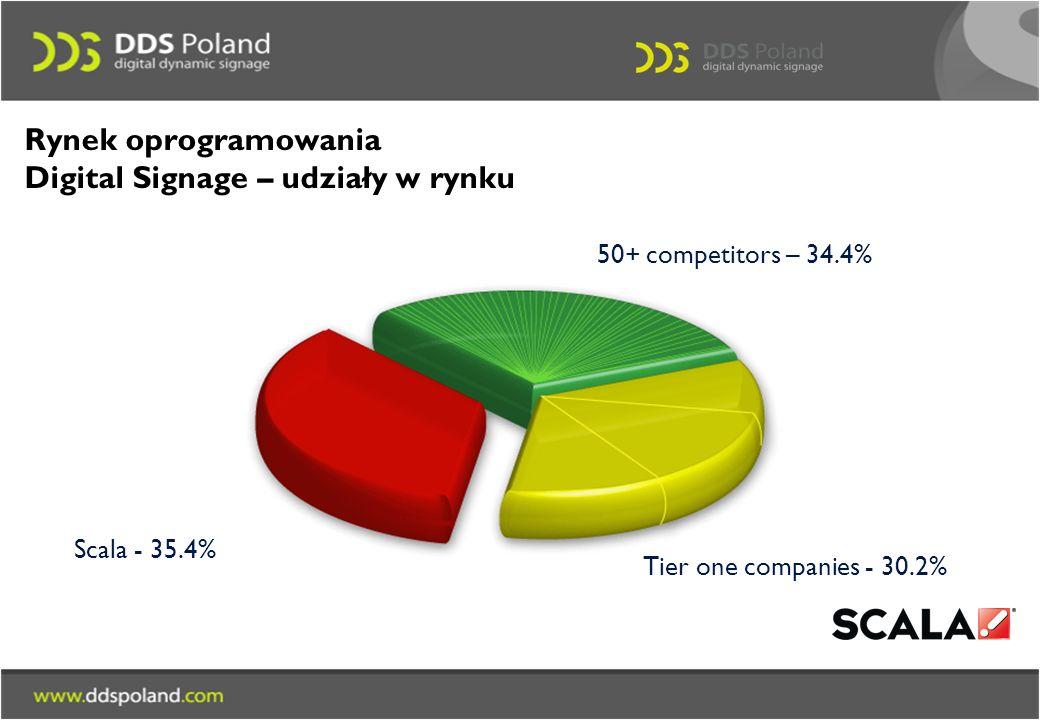 Rynek oprogramowania Digital Signage – udziały w rynku Scala - 35.4% 50+ competitors – 34.4% Tier one companies - 30.2%