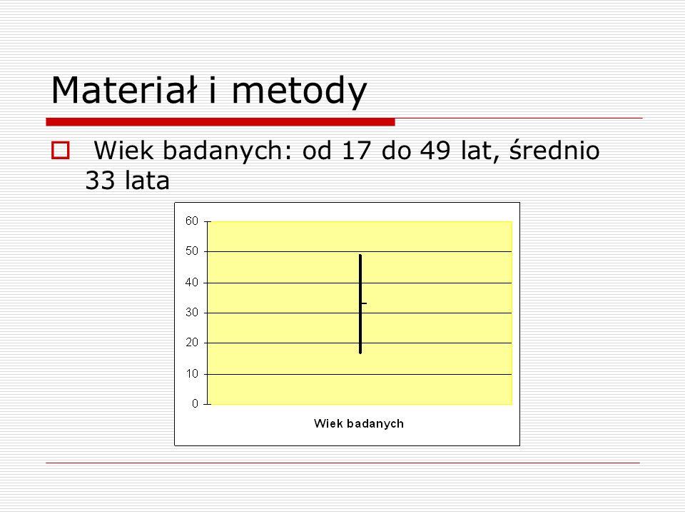 Materiał i metody Wiek badanych: od 17 do 49 lat, średnio 33 lata
