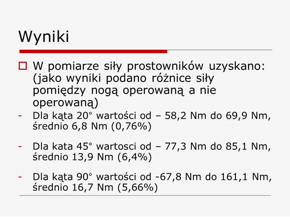 Wyniki W pomiarze siły prostowników uzyskano: (jako wyniki podano różnice siły pomiędzy nogą operowaną a nie operowaną) -Dla kąta 20° wartości od – 58