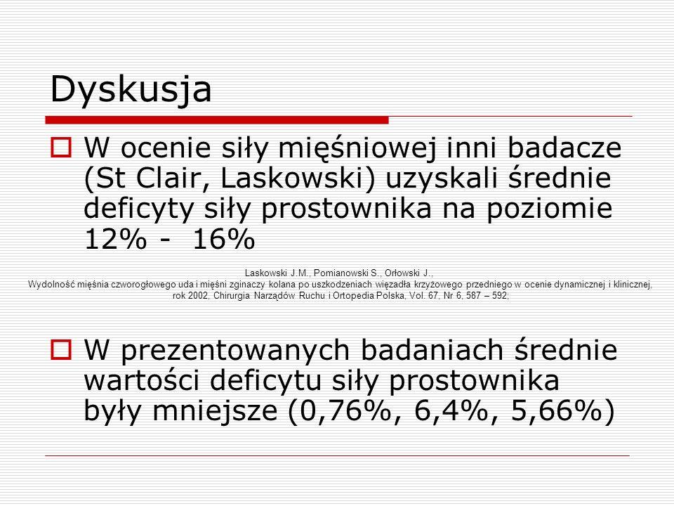 Dyskusja W ocenie siły mięśniowej inni badacze (St Clair, Laskowski) uzyskali średnie deficyty siły prostownika na poziomie 12% - 16% W prezentowanych