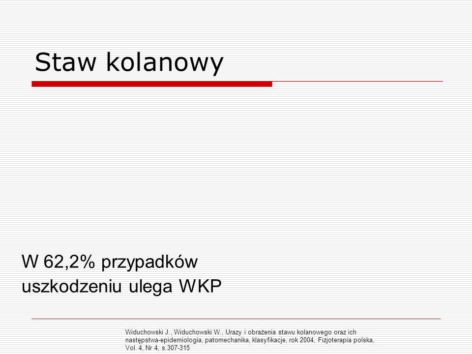 Staw kolanowy W 62,2% przypadków uszkodzeniu ulega WKP Widuchowski J., Widuchowski W., Urazy i obrażenia stawu kolanowego oraz ich następstwa-epidemio