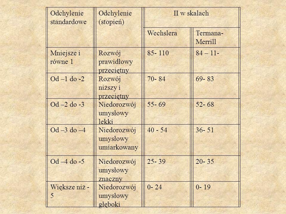 Odchylenie standardowe Odchylenie (stopień) II w skalach WechsleraTermana- Merrill Mniejsze i równe 1 Rozwój prawidłowy przeciętny 85- 11084 – 11- Od