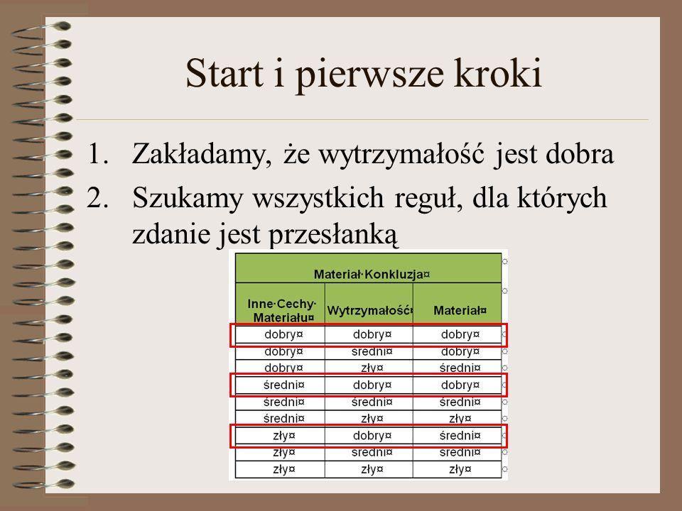 Start i pierwsze kroki 1.Zakładamy, że wytrzymałość jest dobra 2.Szukamy wszystkich reguł, dla których zdanie jest przesłanką