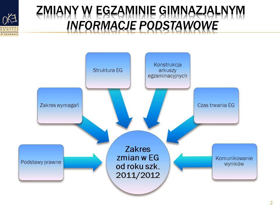 2 Zakres zmian w EG od roku szk. 2011/2012 Podstawy prawneZakres wymagańStruktura EG Konstrukcja arkuszy egzaminacyjnych Czas trwania EG Komunikowanie