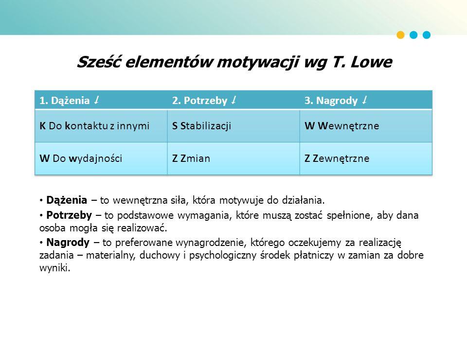 Sześć elementów motywacji wg T. Lowe Dążenia – to wewnętrzna siła, która motywuje do działania. Potrzeby – to podstawowe wymagania, które muszą zostać