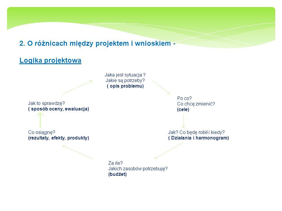2. O różnicach między projektem i wnioskiem - Logika projektowa Jaka jest sytuacja ? Jakie są potrzeby? ( opis problemu) Po co? Co chcę zmienić? (cele