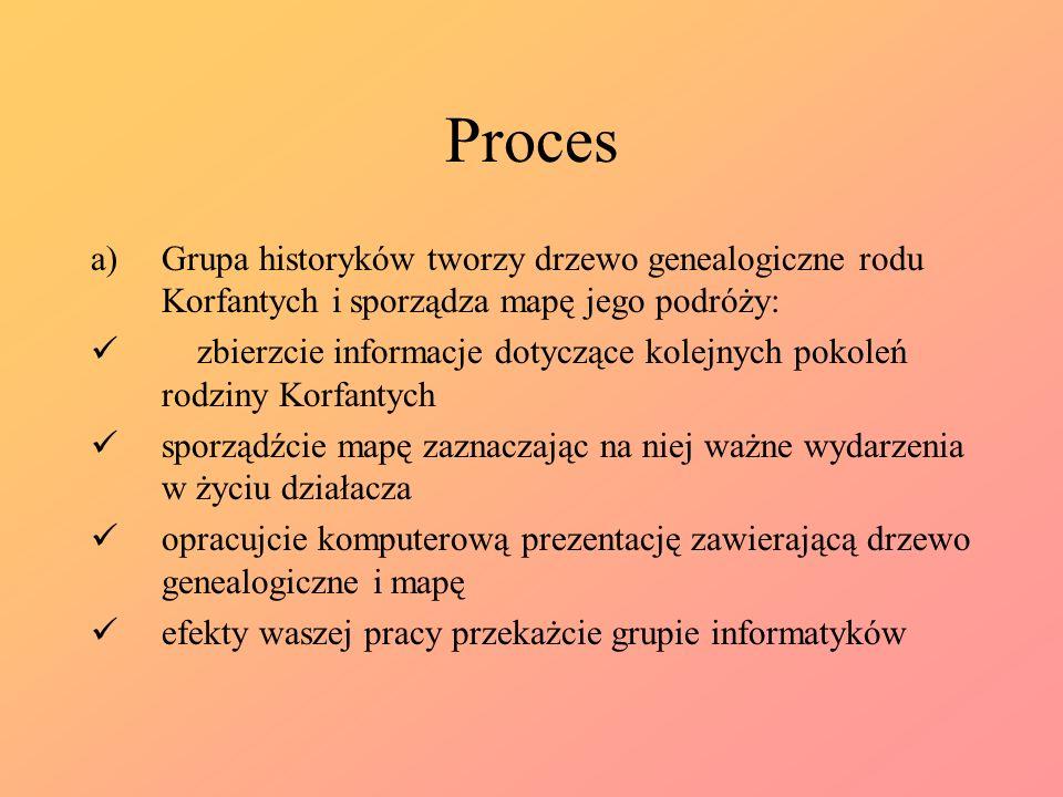 Proces a)Grupa historyków tworzy drzewo genealogiczne rodu Korfantych i sporządza mapę jego podróży: zbierzcie informacje dotyczące kolejnych pokoleń