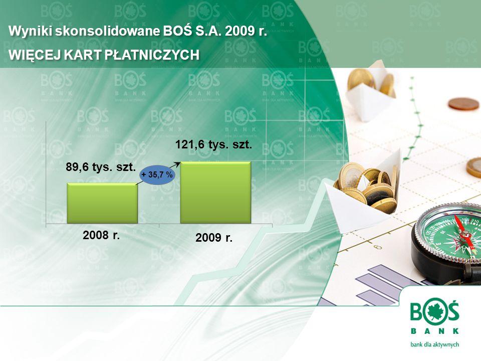 Wyniki skonsolidowane BOŚ S.A. 2009 r. WIĘCEJ KART PŁATNICZYCH 2009 r. 2008 r. 121,6 tys. szt. 89,6 tys. szt. + 35,7 %