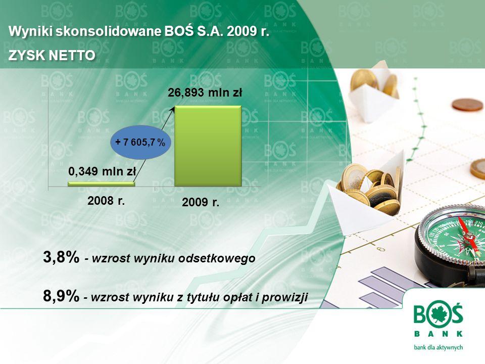 Wyniki skonsolidowane BOŚ S.A. 2009 r. ZYSK NETTO 3,8% - wzrost wyniku odsetkowego 8,9% - wzrost wyniku z tytułu opłat i prowizji 2009 r. + 7 605,7 %