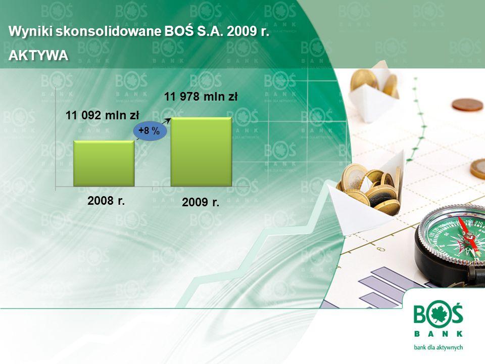 Wyniki skonsolidowane BOŚ S.A. 2009 r. AKTYWA 2009 r. +8 % 2008 r. 11 092 mln zł 11 978 mln zł