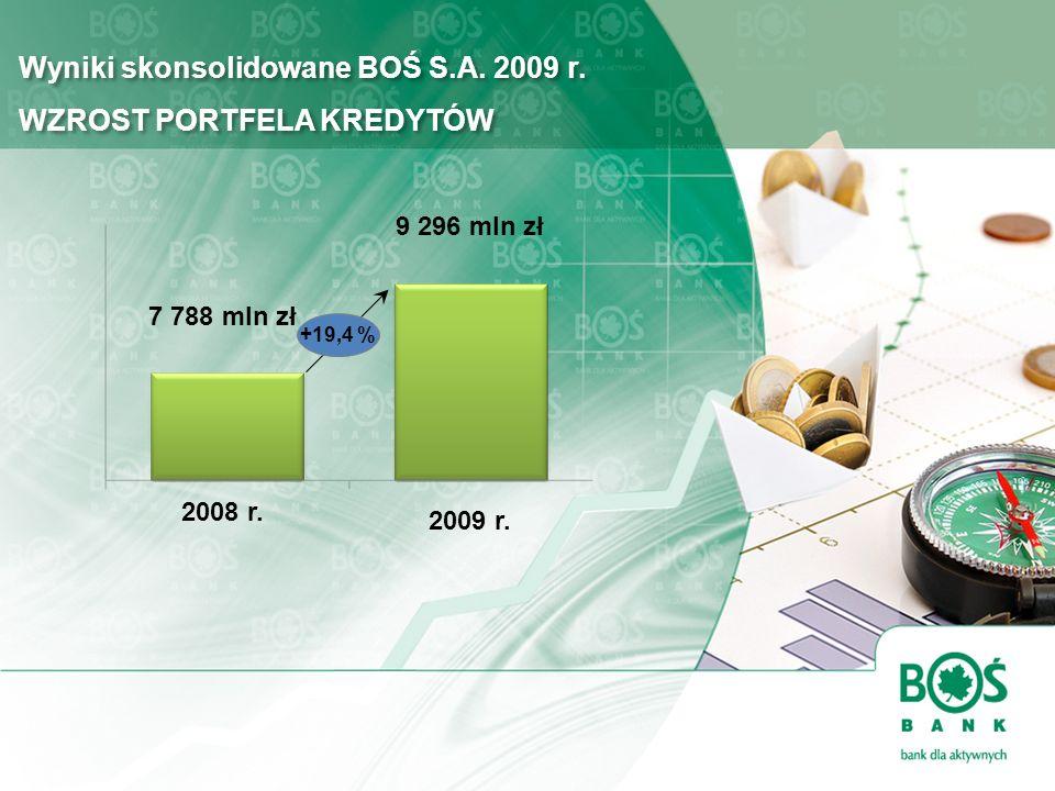 Wyniki skonsolidowane BOŚ S.A. 2009 r. WZROST PORTFELA KREDYTÓW 2009 r. +19,4 % 2008 r. 7 788 mln zł 9 296 mln zł