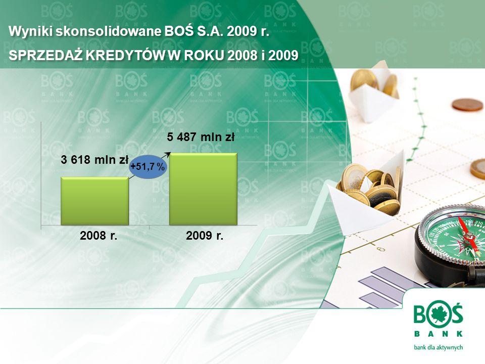 Wyniki skonsolidowane BOŚ S.A. 2009 r. SPRZEDAŻ KREDYTÓW W ROKU 2008 i 2009 2009 r.2008 r. 3 618 mln zł 5 487 mln zł +51,7 %